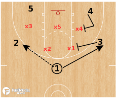 Basketball Play - Zone Flare - Georgia