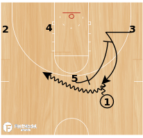 Basketball Play - Ball Screen Doubles