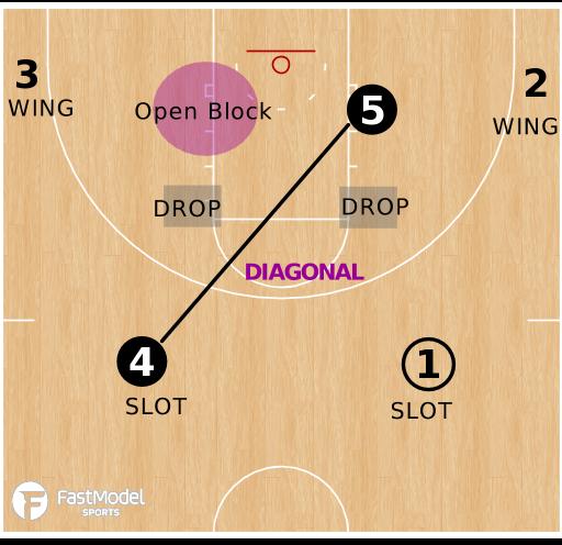 Basketball Play - The DRAG Offense - Basics