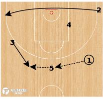 Basketball Play - Puerto Rico - Top Ram