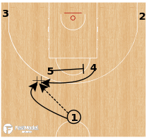 Basketball Play - Puerto Rico - Horns Handoff Flare