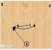Basketball Play - Puerto Rico - Horns Handoff