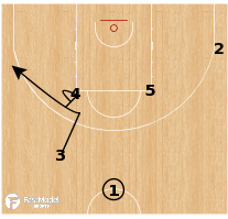 Basketball Play - Puerto Rico - Clear Handoff