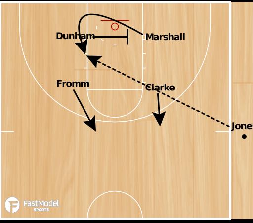Basketball Play - Butler SLOB