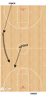 Basketball Play - Iona 1v1