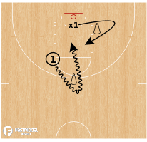Basketball Play - Weakside Finishes