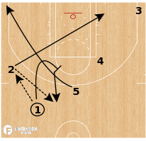 Basketball Play - 2016 Cleveland Cavaliers Playbook