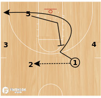 "Basketball Play - 4-High Motion Offense - ""Strong"" - Loop Handoff Option"