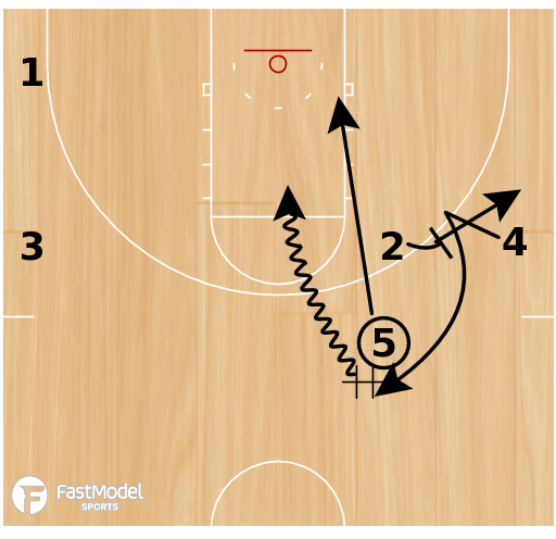 "Basketball Play - 4-High Motion Offense - ""Strong"" - Loop Handoff Option"