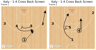 Basketball Play - Italy - 1-4 Cross Back Screen