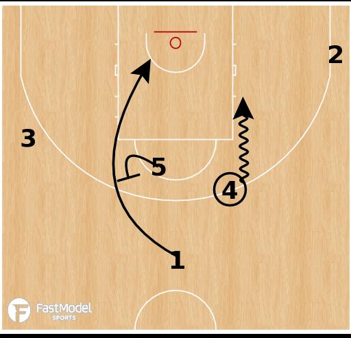 Basketball Play - Italy - 1-4 Cross Back Screen