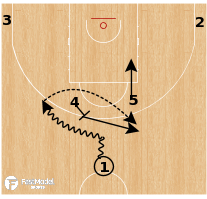 Basketball Play - Italy - Horns Pop Drive