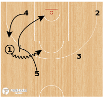 Basketball Play - Italy - Spread Drag
