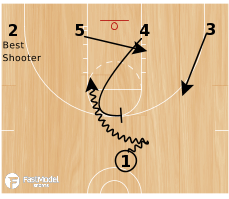 Basketball Play - 3FTC 1-4 Low Set