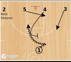 Basketball Play - 3FTC 1-4 Low Set
