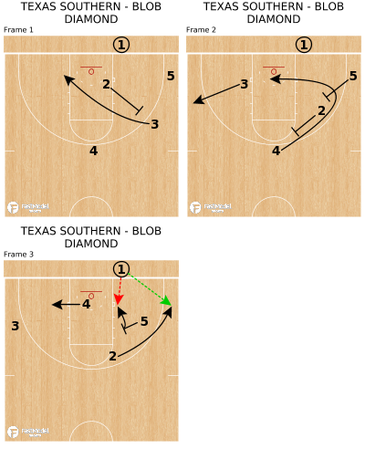 Basketball Play - TEXAS SOUTHERN - BLOB DIAMOND