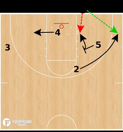 Basketball Play - TEXAS SOUTHERN - BLOB DIAMOND