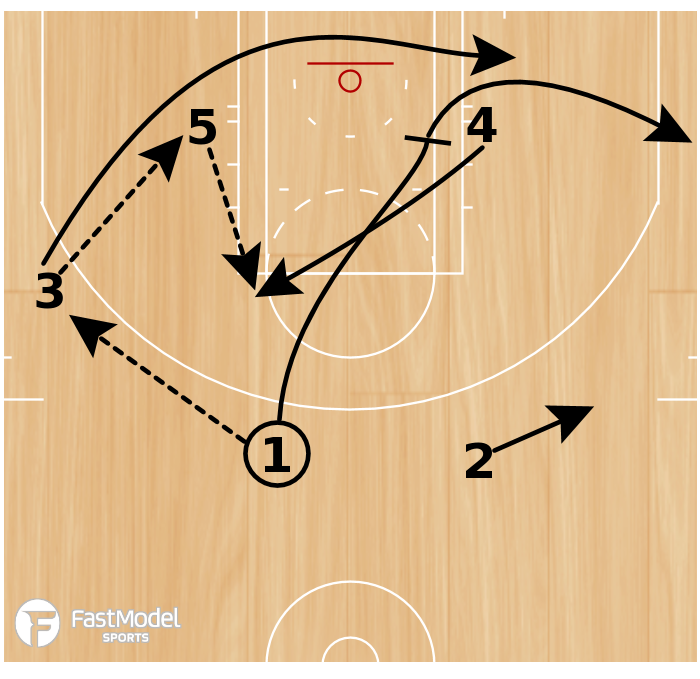 Basketball Play - Play of The Day 01-06-2011: Triangle Post