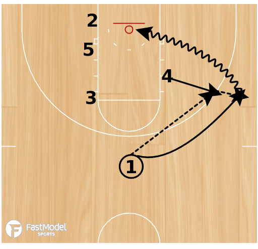 Basketball Play - Hand Off Rub Screen with Double Screen
