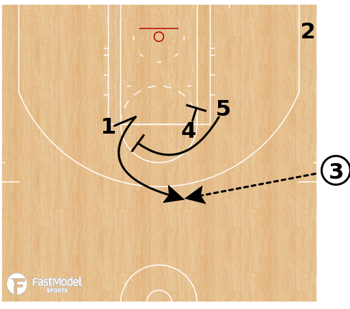 Basketball Play - Lakers EOG Pick the Picker SOL