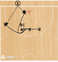 Basketball Play - BLOB Elbow Double Stack Play