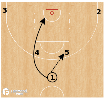 Basketball Play - Spain - Horns Orlando