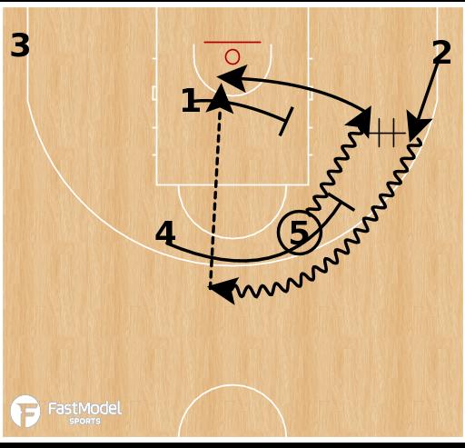 Basketball Play - Spain - Horns Orlando