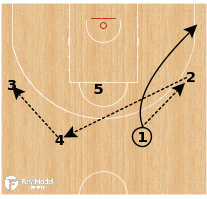 Basketball Play - Spain - Shuffle Stagger Spain