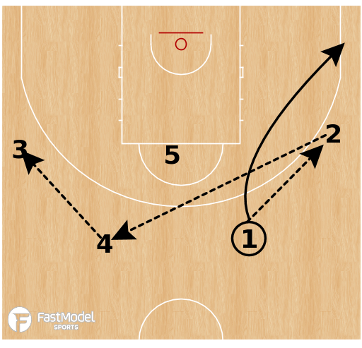 Basketball Play - Spain - Shuffle Stagger Spain