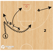 Basketball Play - Spain - Double Drag Side PNR