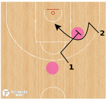 Basketball Play - Motion Minute - Screening Angles