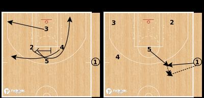 Basketball Play - Phoenix Suns EOG SLOB