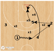 Basketball Play - Lithuania - Zone Hi/Lo