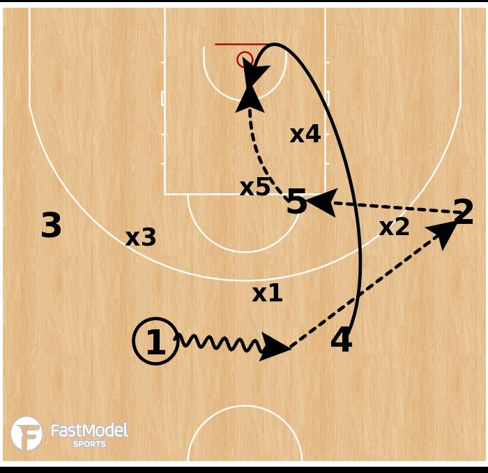 Basketball Play - Lithuania - Zone Hi/Lo