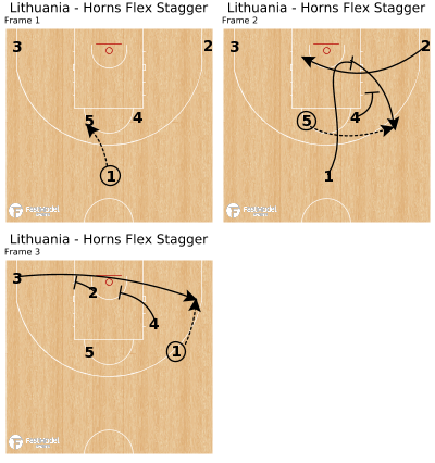 Basketball Play - Lithuania - Horns Flex Stagger