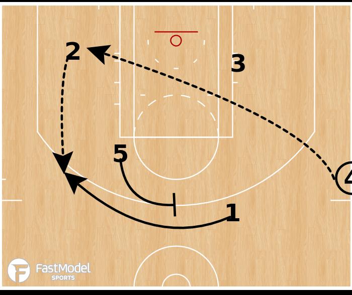 Basketball Play - Chicago Bulls - SLOB Top Screen