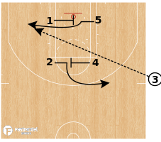 Basketball Play - Chicago Bulls - EOG Post Kickout 3