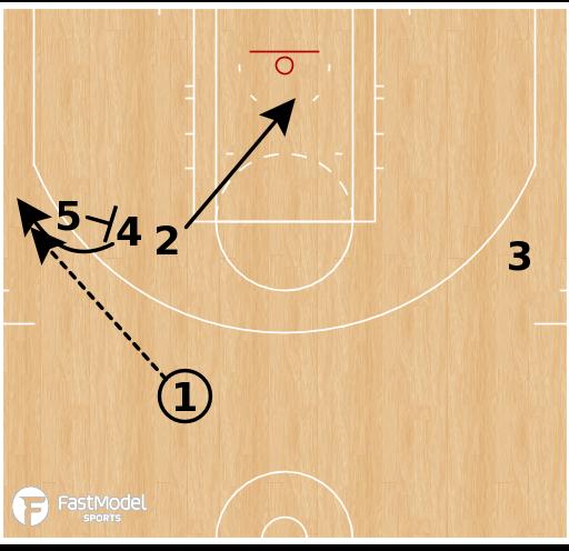 Basketball Play - Washington Wizards - EOG SLOB X Double