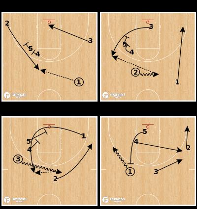 Basketball Play - Texas - Triple Double Alley