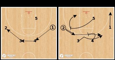 Basketball Play - Miami - Ball Screen Weak Flare