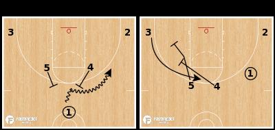Basketball Play - Horns Double