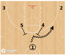 Basketball Play - Horns Double