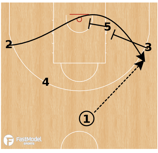 Basketball Play - Croatia - Stagger Wing ISO
