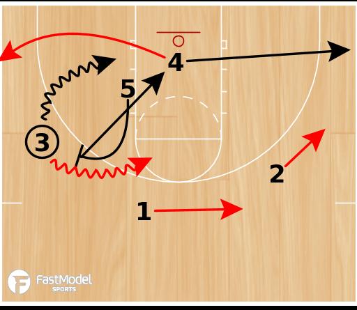 Basketball Play - Sideline Omaha