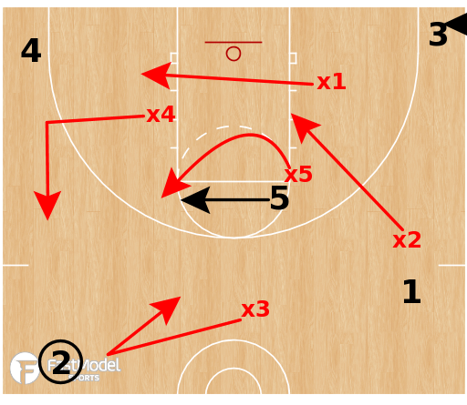 Basketball Play - 1-3-1 Defense Player Positioning Part 1