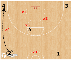 Basketball Play - 1-3-1 Defense Player Positioning Part 2