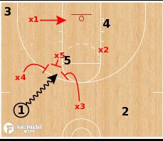 Basketball Play - 1-3-1 Defense Penetration Adjustments