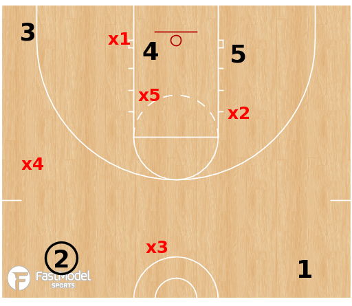 Basketball Play - 1-3-1 Defense Double Low Situation