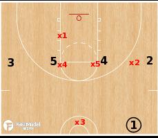 Basketball Play - 1-3-1 Defense 1-4 High Situation