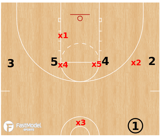 Basketball Play - 1-3-1 Defense 1-4 High Situation
